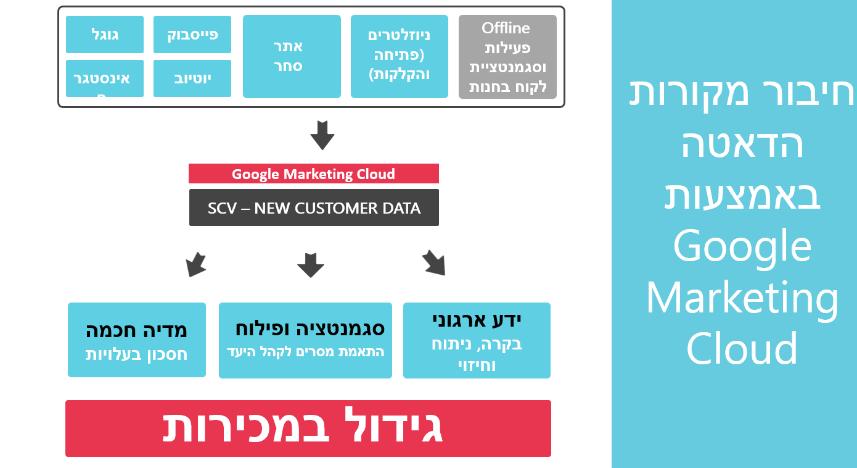 חיבור מקורות הדאטה באמצעות Google Marketing Cloud